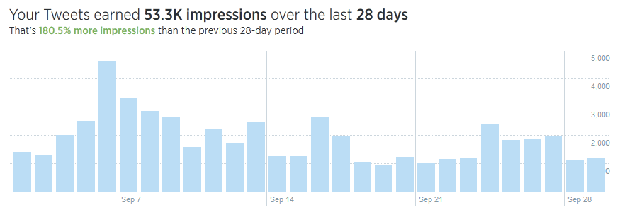 TweetFull: How I Gained 1000 Real Twitter Followers in a Month - TweetFull Impressions