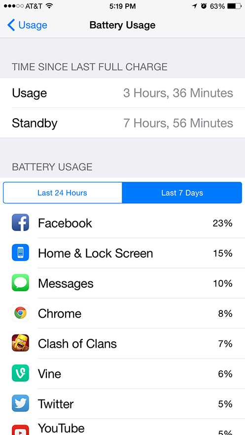 Apple iPhone 6 Plus - iOS 8 Battery Usage