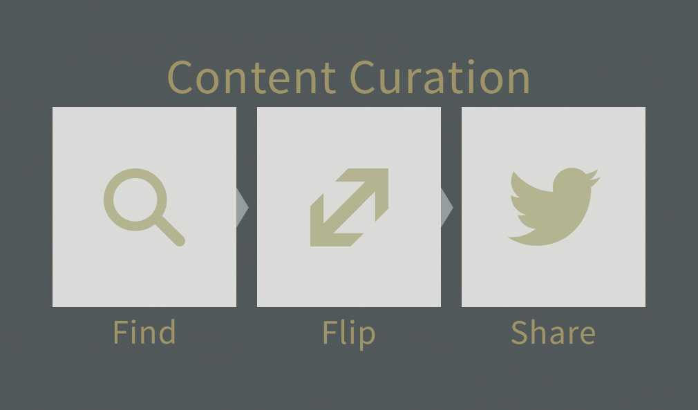 The Process of Content Curation